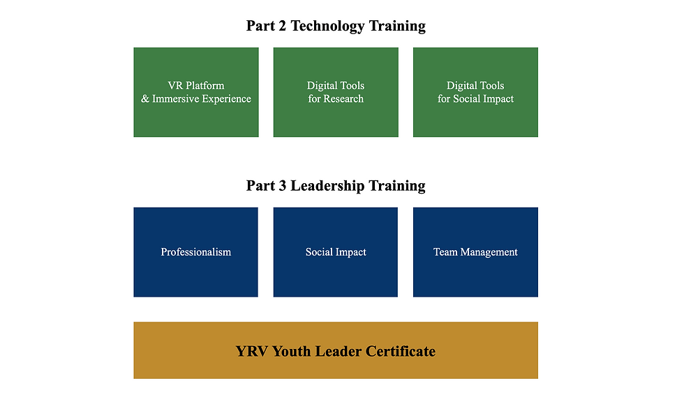 Youth Leader Training 2