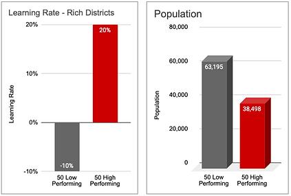 Rich 50H vs 50L Population
