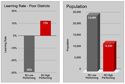 Poor 50H vs 50L Population
