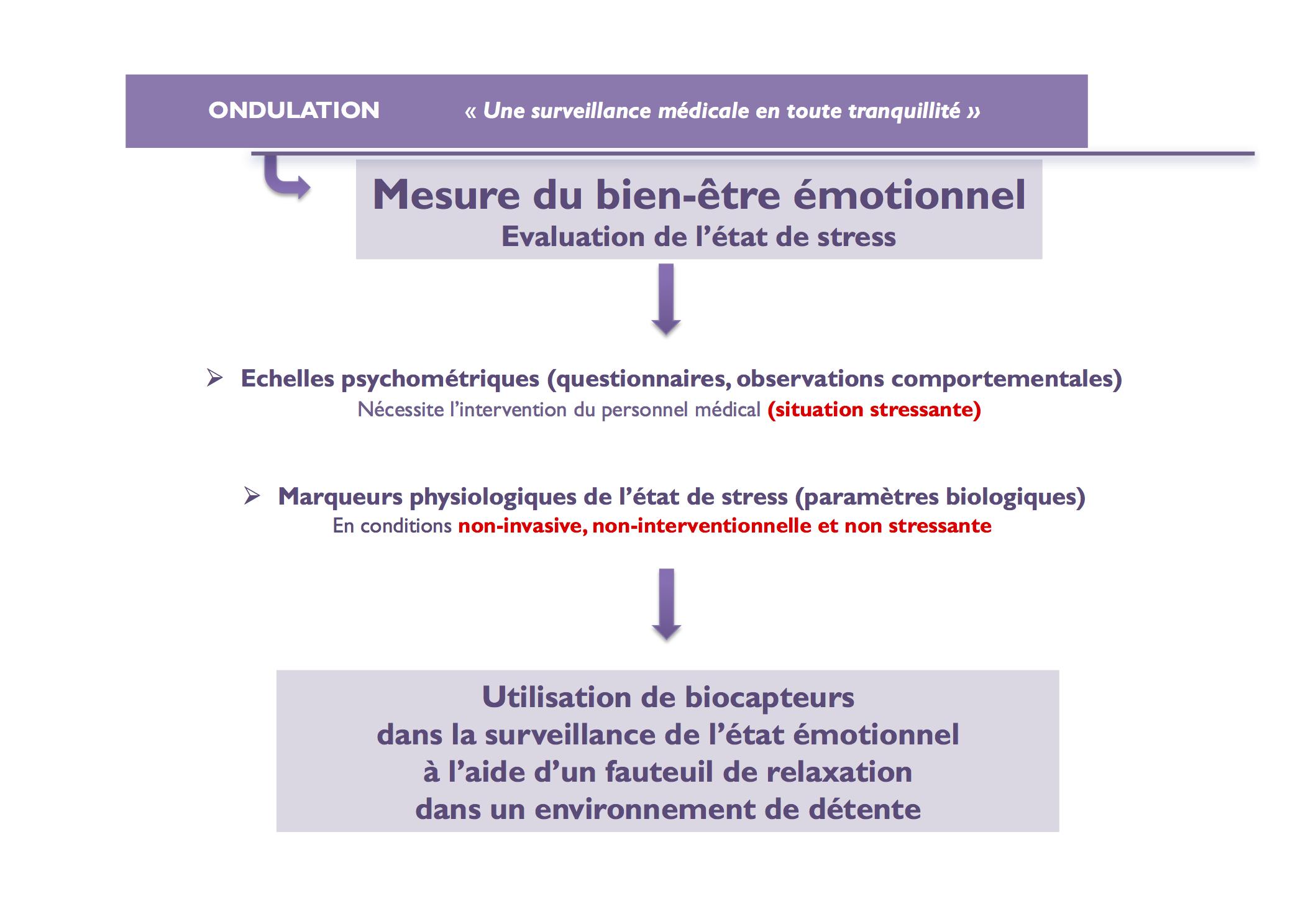 Ondulation2