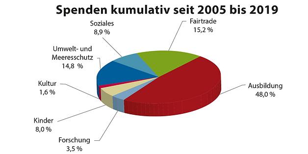 spenden-kummulativ-2019.png