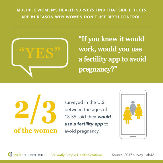 Lab 42 Survey Results: Women were surveyed to find out if they would like to use a fertility app to avoid pregnancy. Image: Cycle Technologies
