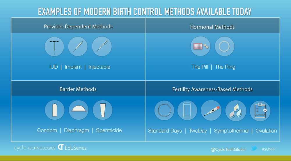 Infographic: Modern Birth Control Methods Include Fertility Awareness-Based Methods (Standard Days Method/CycleBeads, 2Day, etc) Graphics by Cycle Technologies