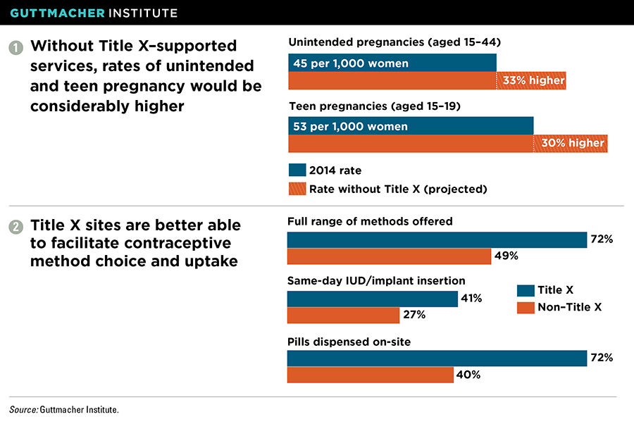 Research and data on the benefits of Title X, graphics by Guttmacher Institute.