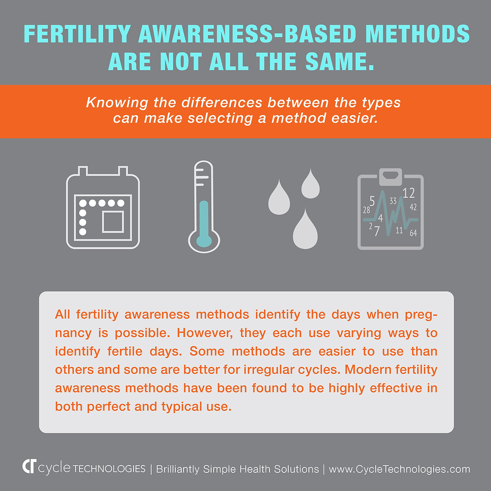 """(Infographic Image 1.3) Click to download & share """"Fertility Awareness-Based Methods Are Not All The Same"""""""