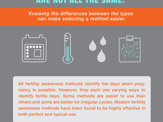 """The Differences Between Fertility Awareness-Based Methods and the """"Rhythm Method"""""""