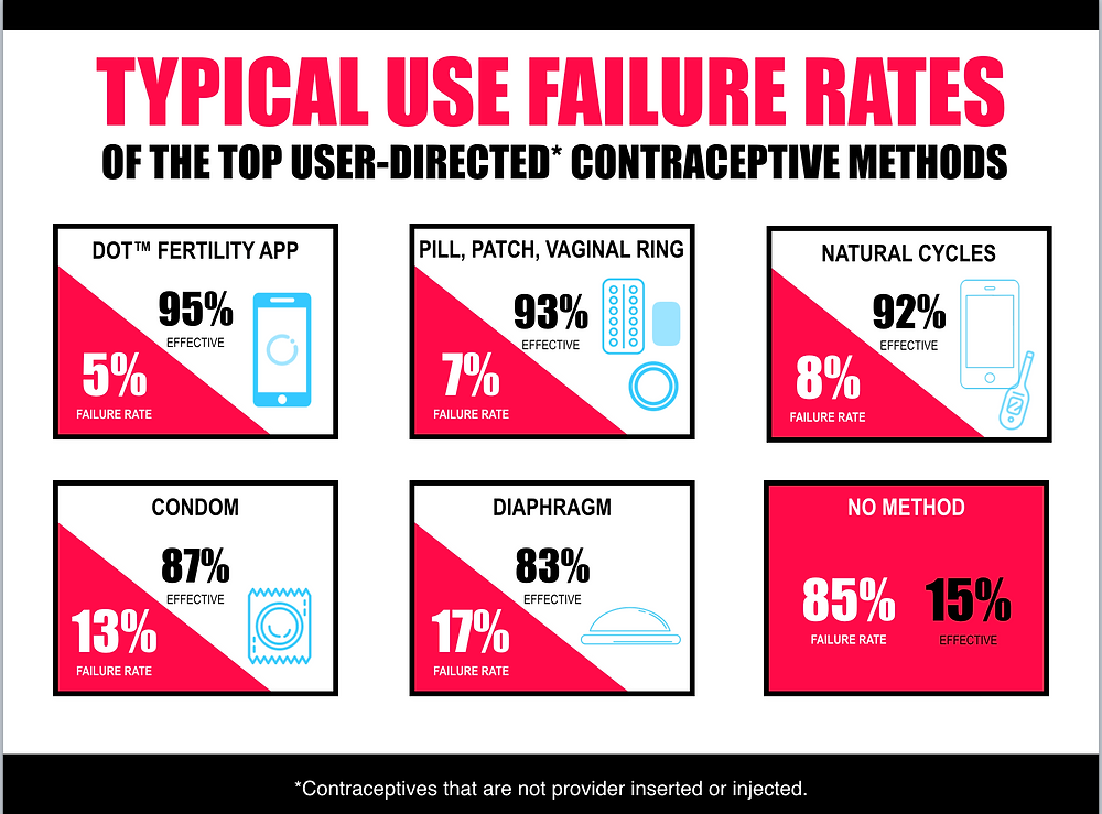 Failure Rates of the TOP user-directed contraceptive methods (infographic)