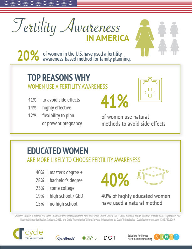 Fertility Awareness use in America Infographic