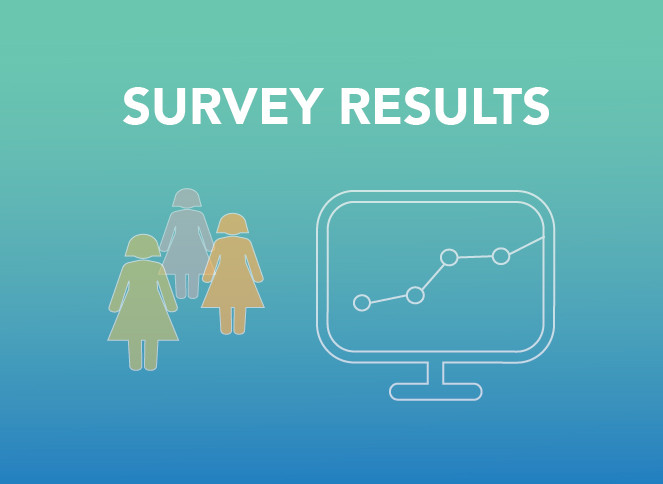 Lab 42 survey results - Fertility app use - image: Cycle Technologies