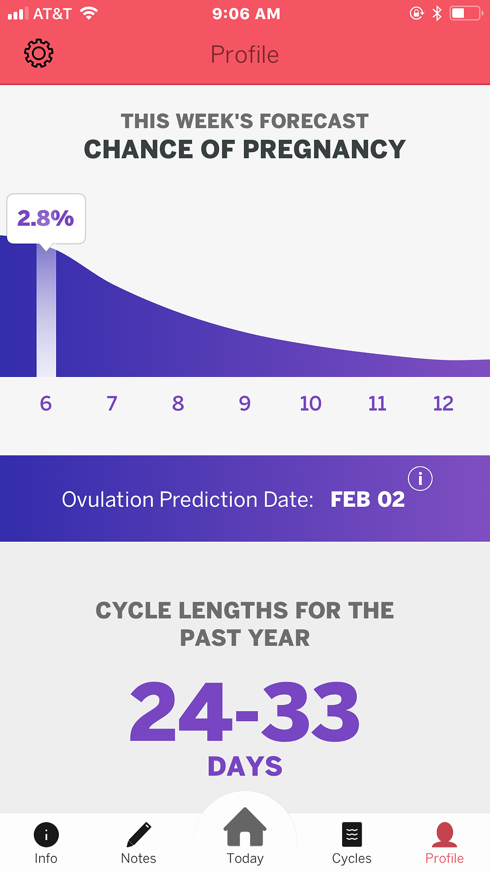 Image: Cycle Technologies - Dot Fertility Period Tracker, Ovulation Date Predictor screen.