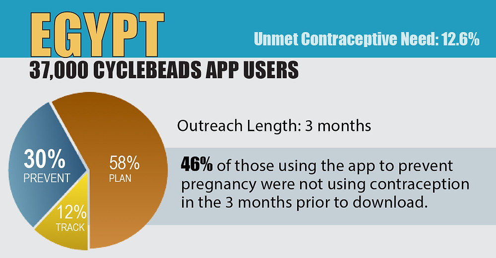 Infographic: Cycle Technologies. CycleBeads Stats_Family Planning (EGYPT)