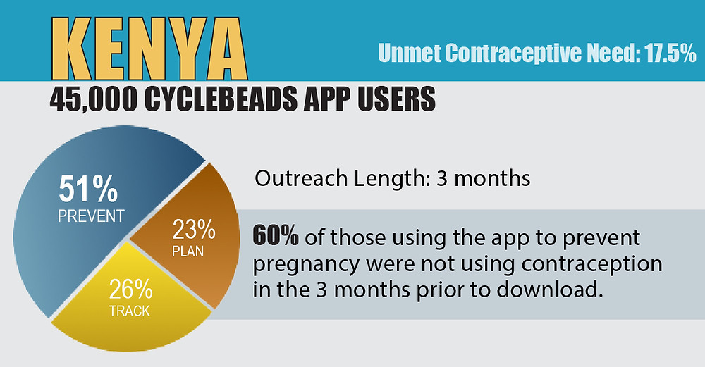 Infographic: Cycle Technologies. CycleBeads Stats_Family Planning (KENYA)