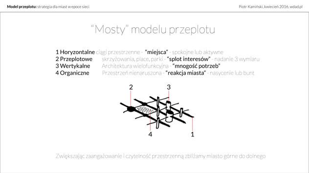 Piotr Kamiński model przeplotu