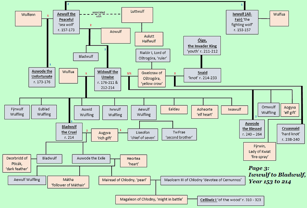 House of the Wolves Royal Family Tree [FULL DETAIL] - 3.1