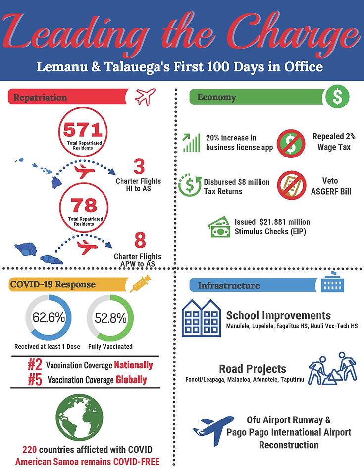 100 Day Infographic.jpg