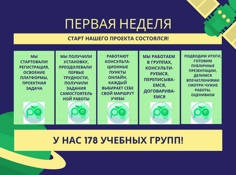 Продвижение педагогов - кураторов сети