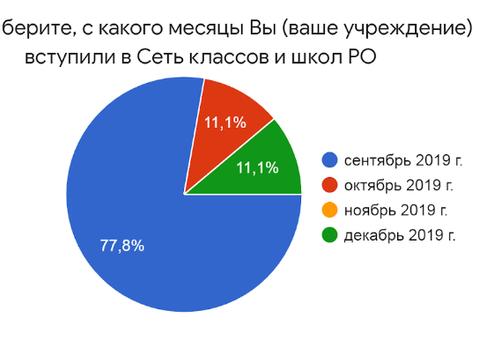 Итоги полугодия проекта классов и школ РО