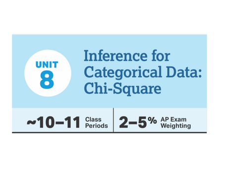 Lesson Plans for CED Unit 8: Chi-Square Tests