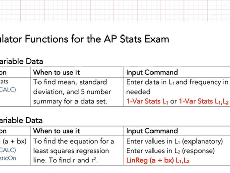 Calculator Functions for the AP Stats Exam