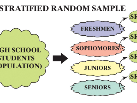 Stratified Random Sample vs Cluster Sample