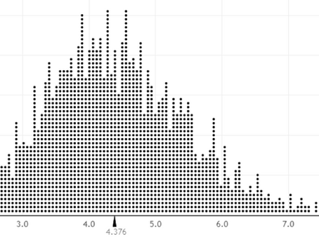 Baseball Salaries and the Central Limit Theorem