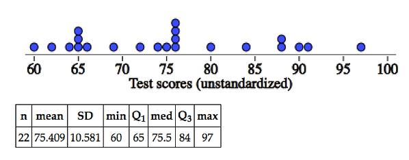 test scores z.png