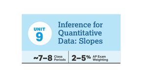 Lesson Plans for CED Unit 9: Inference for Slope