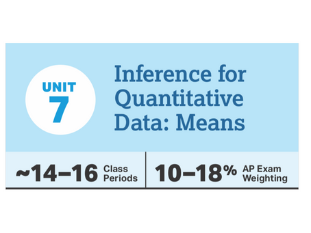 Lesson Plans for CED Unit 7: Inference for Means