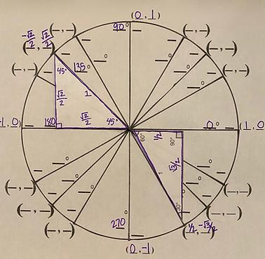 Unit Circle.png