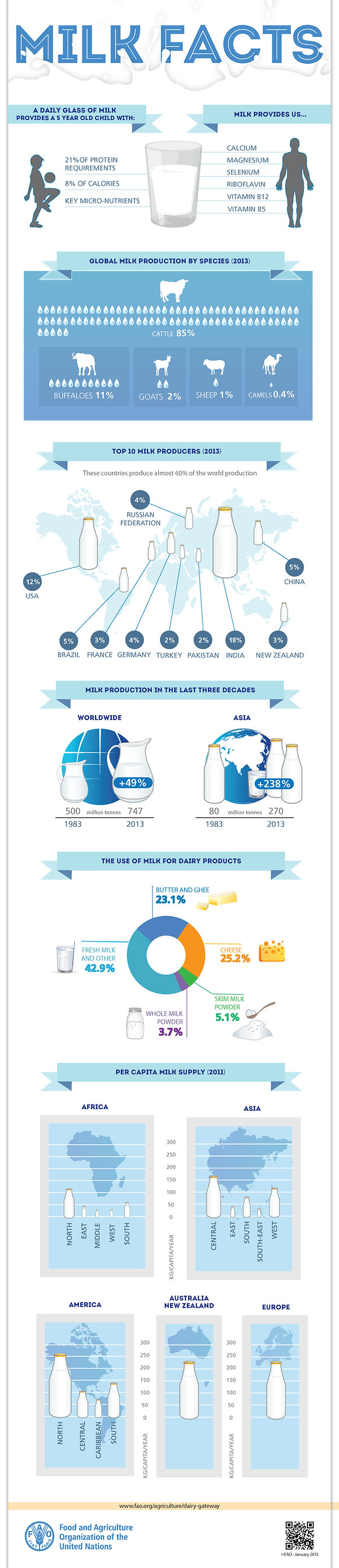 FAO-Infographic-milk-facts-en.jpg