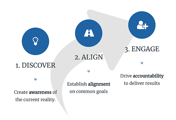 DISCOVER ALIGN ENGAGE.png