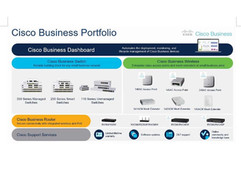 Portafolio de Cisco 2021