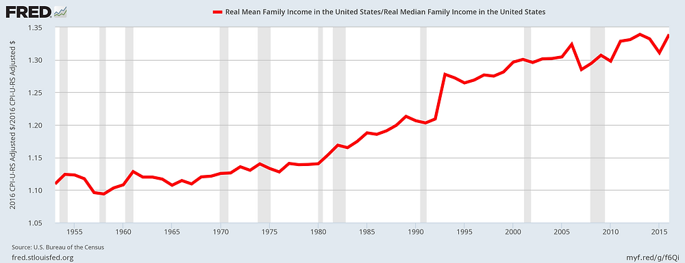 Ratio of mean to median household income, U.S.