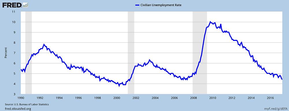 U.S. unemployment rate, monthly 1990-April 2017