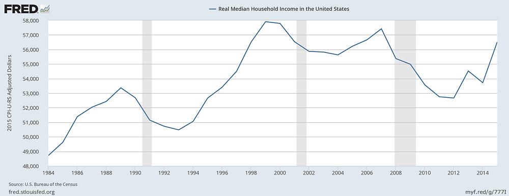U.S. Household rea; income
