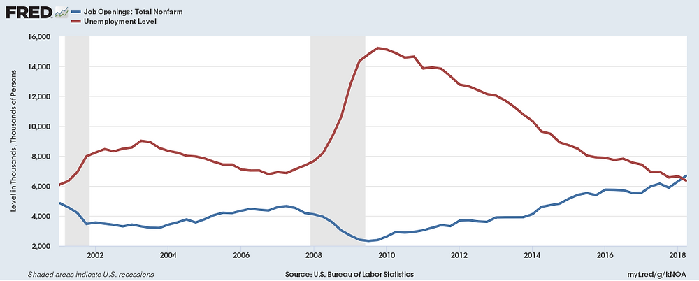 U.S. Bureau of Labor Statistics, Job Openings and Unemployment Level [UNEMPLOY], retrieved from FRED, Federal Reserve Bank of St. Louis; https://fred.stlouisfed.org/series/UNEMPLOY, August 8, 2018.