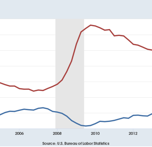 Another sign economy at full employment