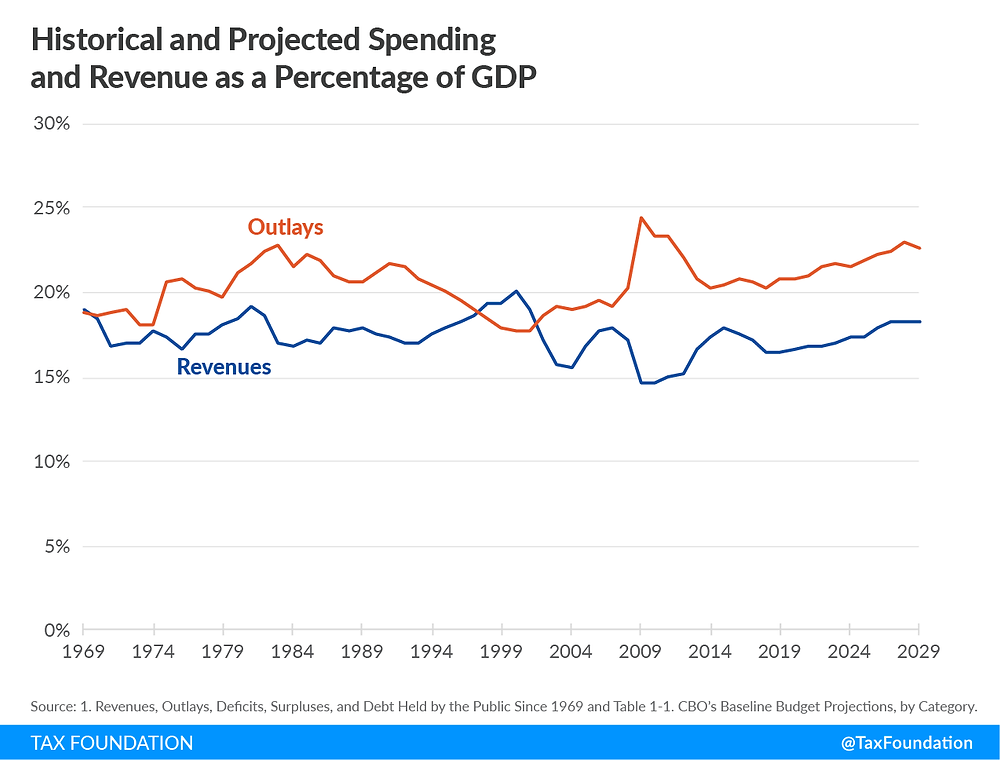 chart of U.S. federal revenue and spending as % of GDP source Tax Foundation