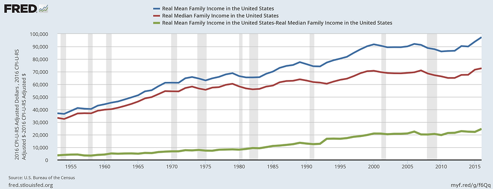 graph of median, mean and their difference U.S. Household income