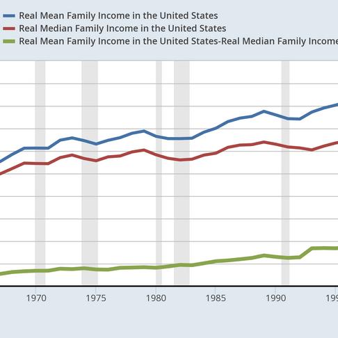 U.S. income inequality, median vs mean income