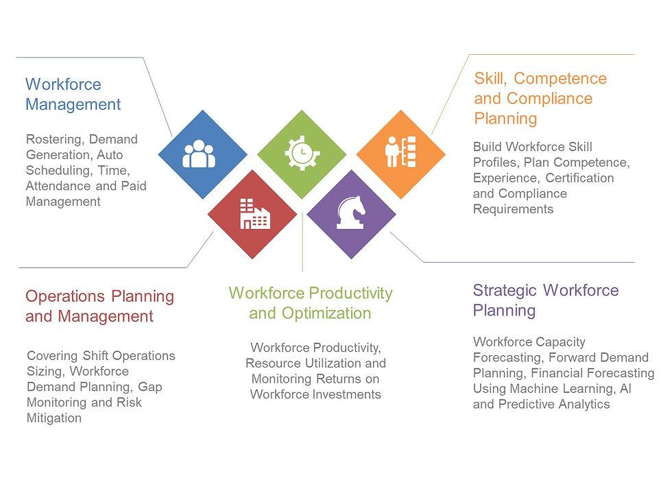 T3Workforce - Workforce Management