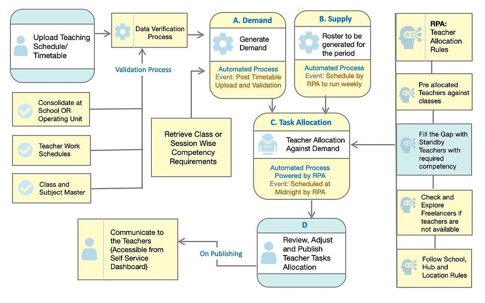 t3-process-flows-teacher2.jpg