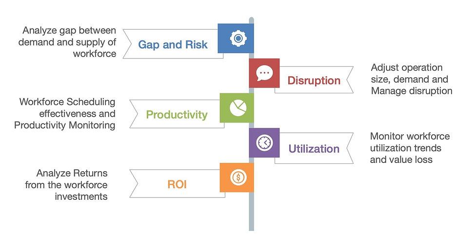 t3 workforce Operation Management cloud