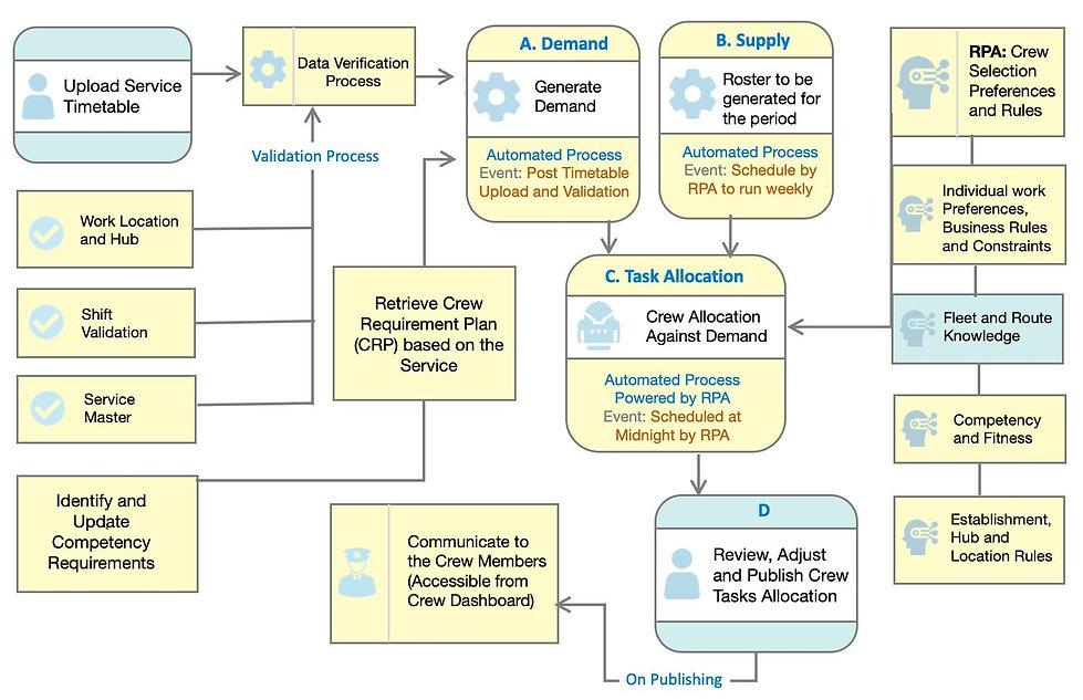 t3-process-flows-crew-task-002.jpg