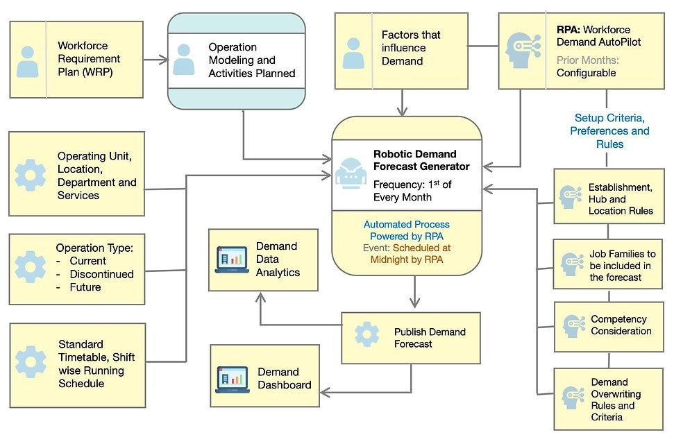 t3-process-flows-standard-demand-02.jpg