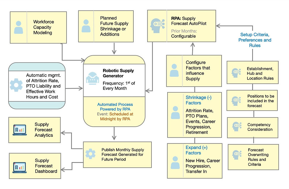 t3-process-flows-crd3_edited.jpg