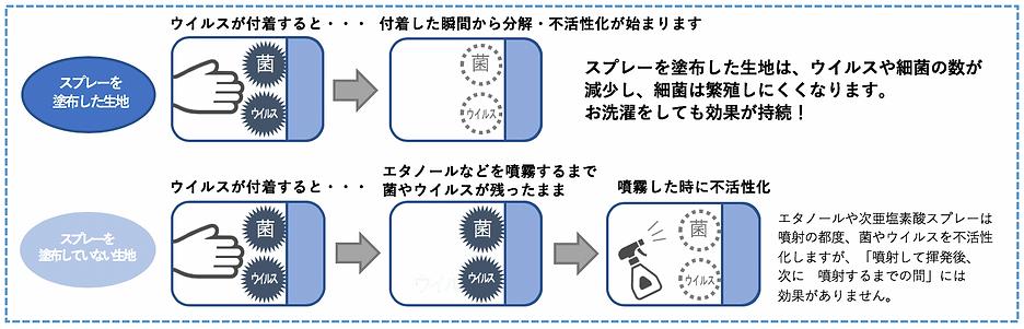 抗菌・抗ウイルスコーティング Pt-TiG溶液.png