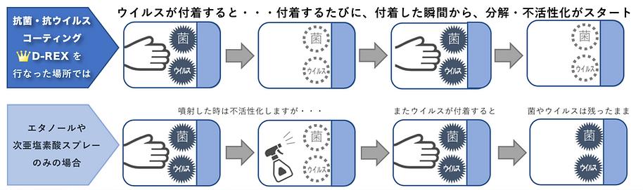 抗菌・抗ウイルスコーティング drex.png