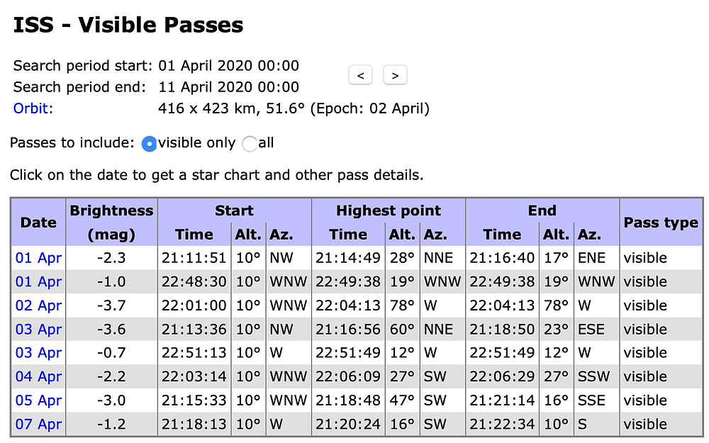 ISS passes April 2020; courtesy of Chris Peat & Heavens-Above.com