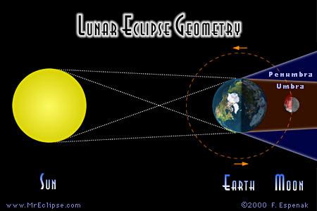 Espenak-lunareclipse-geometry.JPG